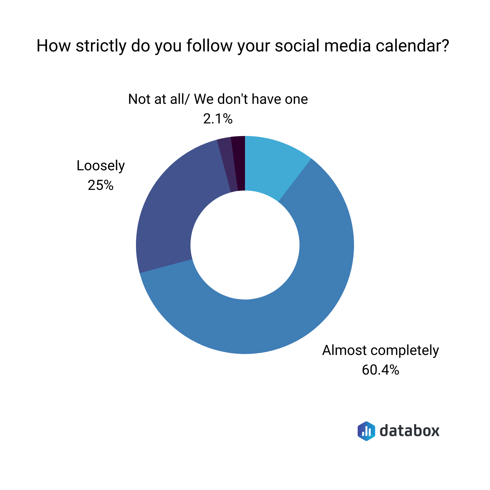 how strictly do you follow your social media calendar