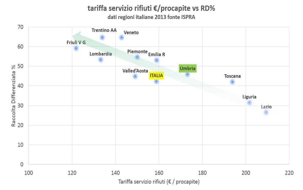 Umbria: Tariffa servizio rifiuti €/procapite vs RD%
