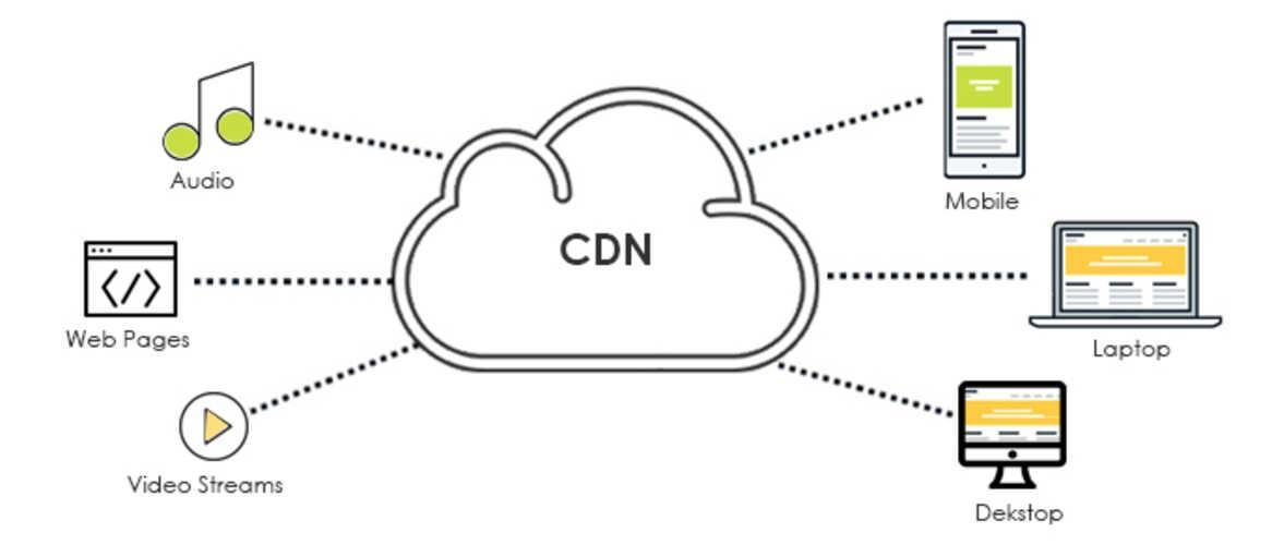 Что такое CDN-хостинг