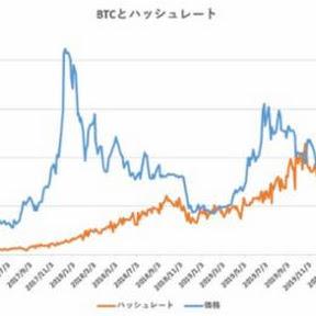 ハッシュレート分析によるビットコイン妥当価格は8,781ドル【フィスコ・ビットコインニュース】