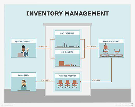 INVENTORY MANAGEMENT via QR Code