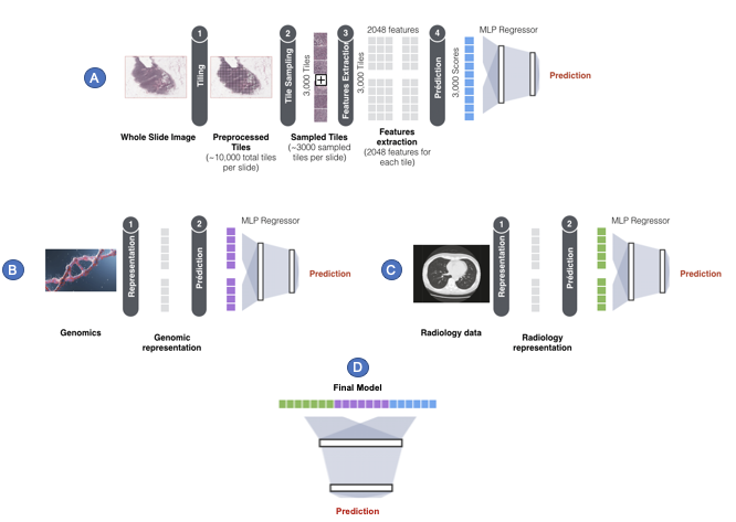 multimodal data integration