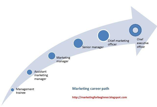 marketing assistant career path