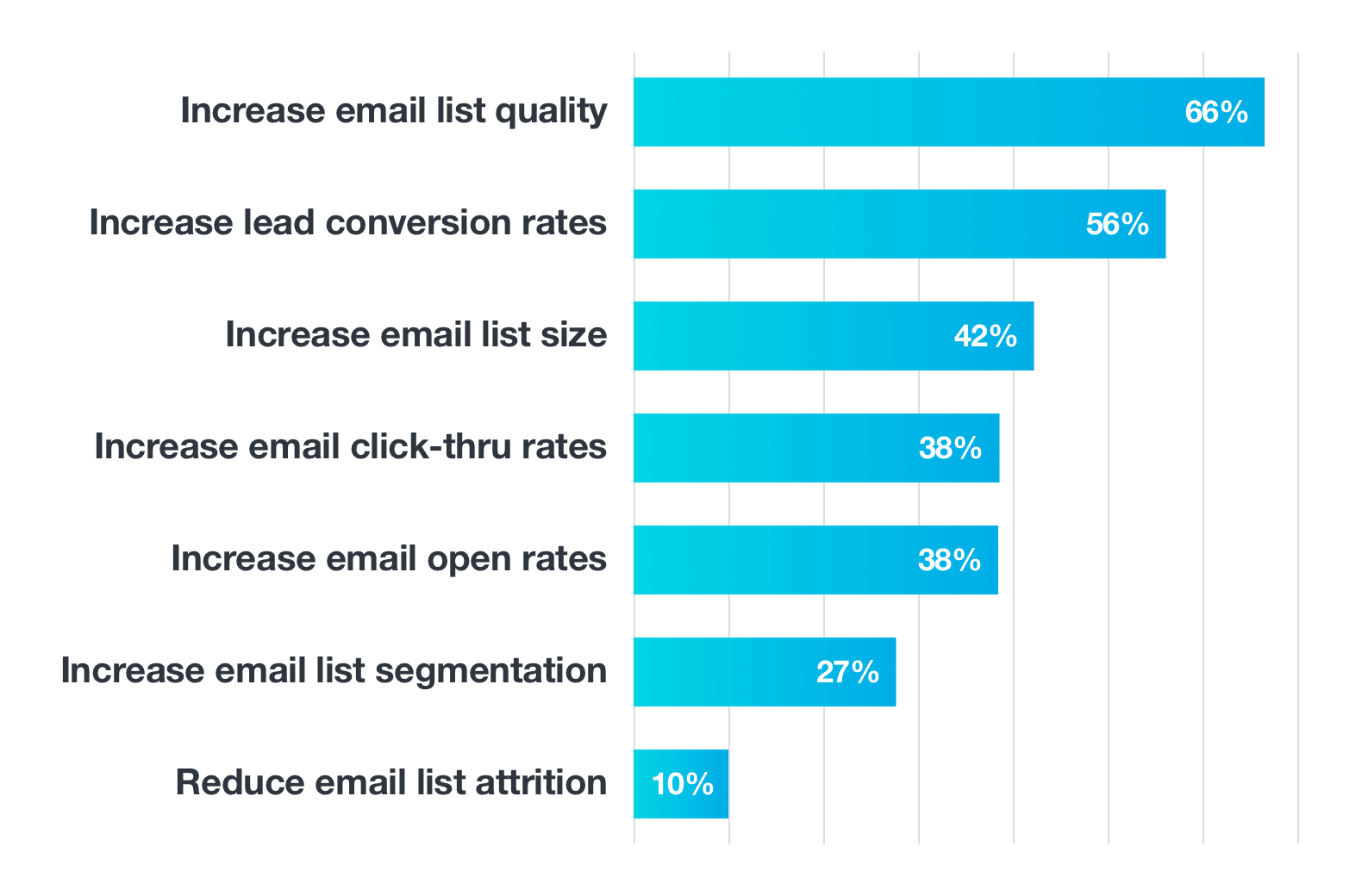 importance of email lists