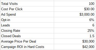 Simple PPC lead gen example
