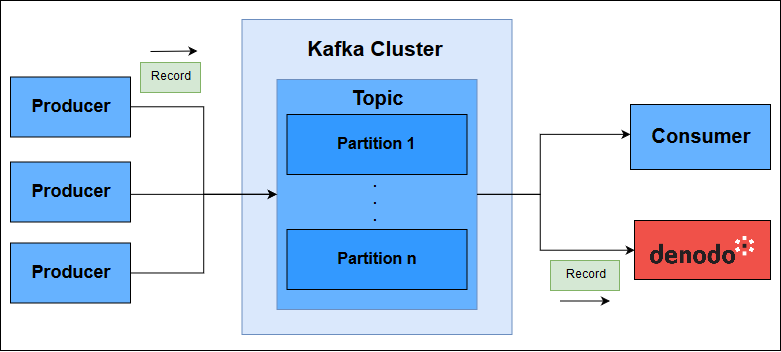 Kafka Connect Rest Api Authentication
