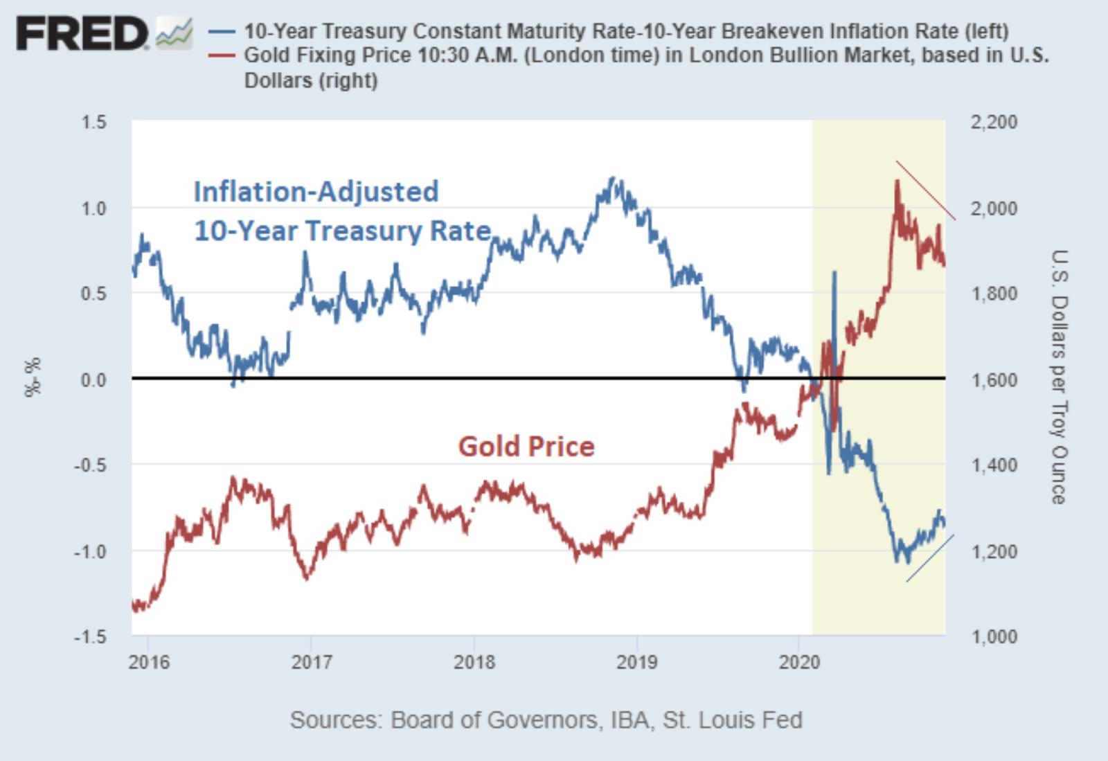 comparaison cours de l'or et taux d'intérêt réel depuis 2016