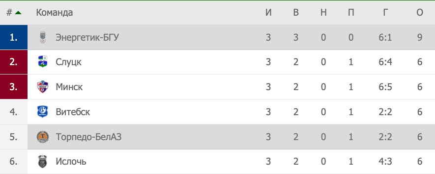 Турнирная таблица чемпионата Беларуси