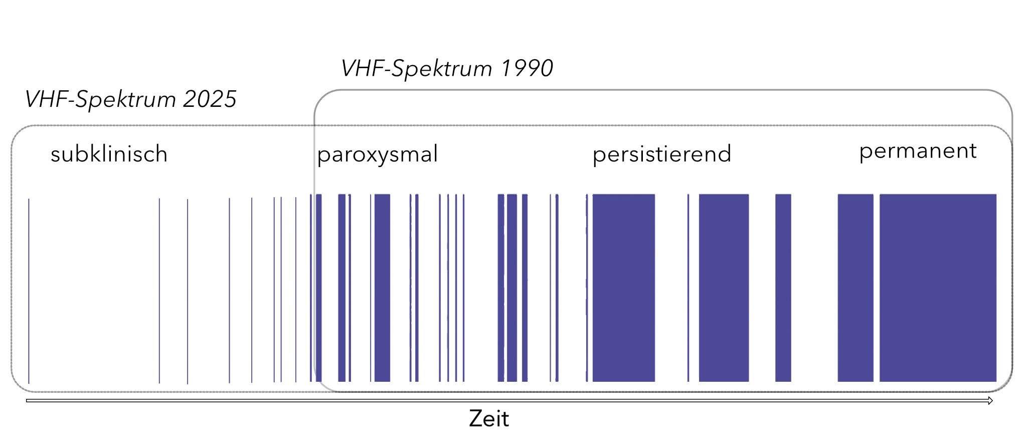 Spektrum von Vorhofflimmern