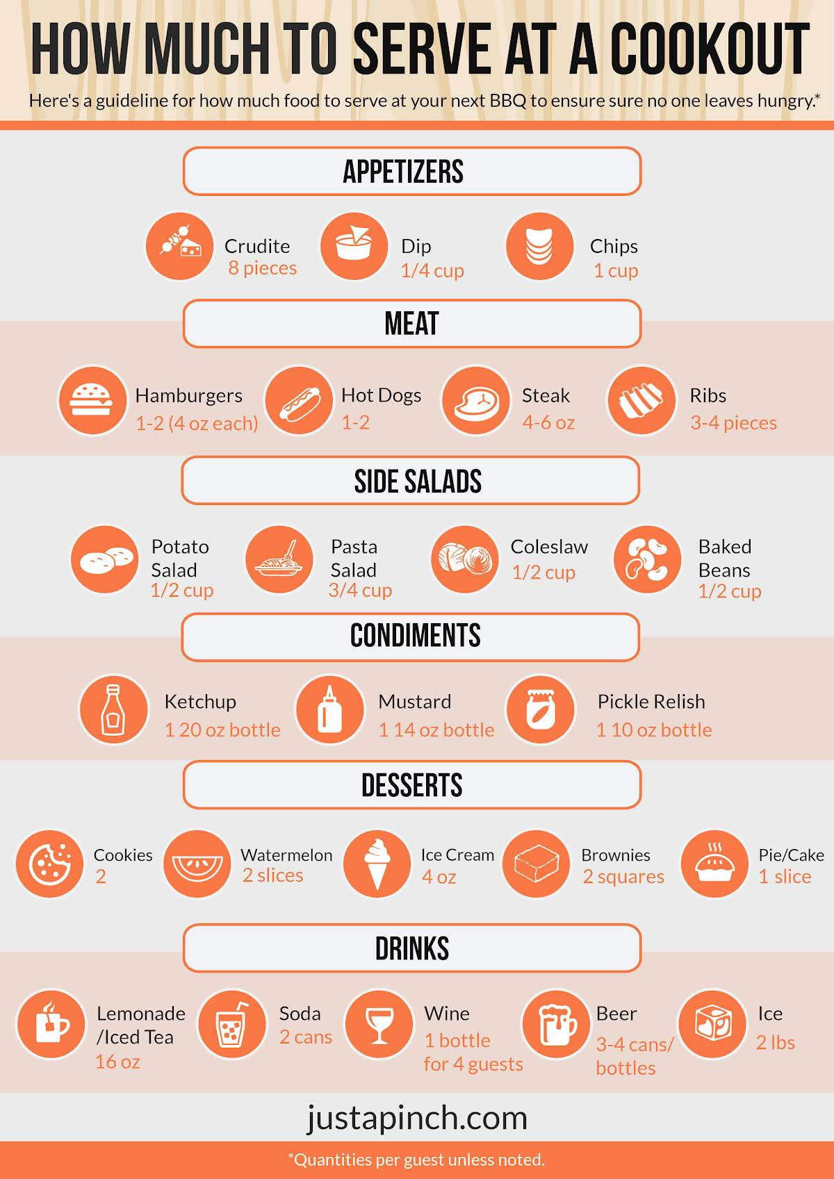 How Much to Serve at a Cookout