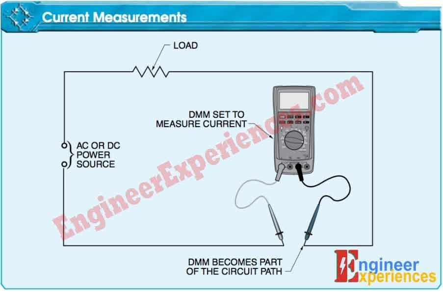 For in-line current measurements, a DMM becomes part of the circuit and all current flows through the meter. The current measured must not exceed the rating of the DMM.