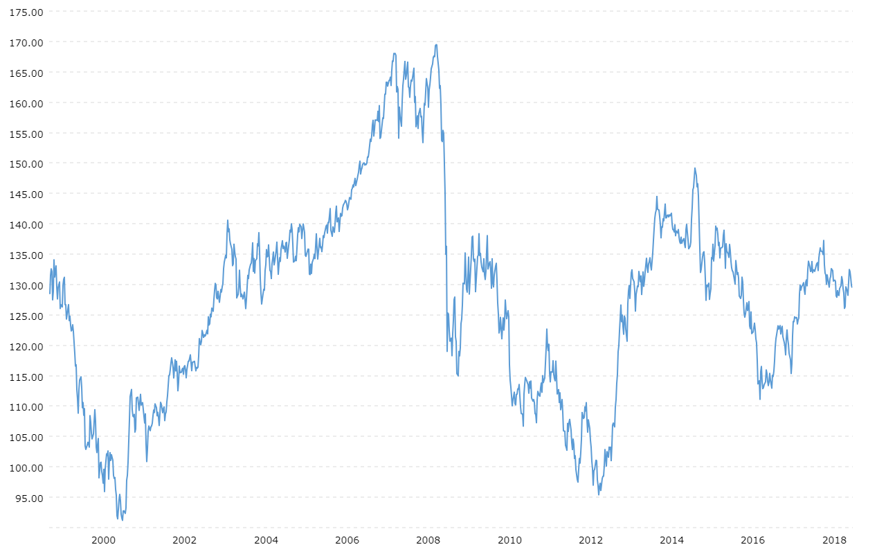Historical year line chart from 2000 showing USD/JPY activity.