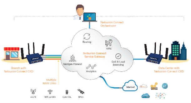 SD-WAN Solution Architecture: All-in-One Design for Hybrid Networking