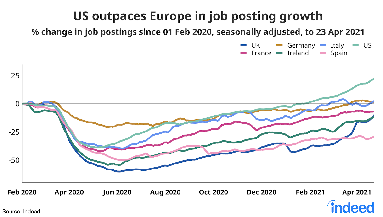 Line graph showing US outpaces Europe in job posting growth