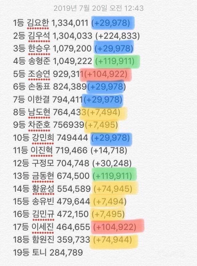 produce x 101 rigged votes 2