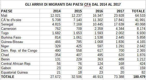 Gli arrivi di migranti dai paesi CFA dal 2014 al 2017