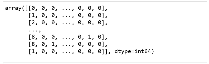 Visualizing Data Type in Array matrix form