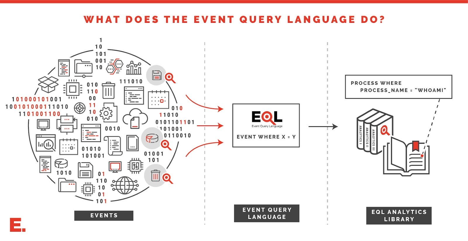 Getting Started with EQL | Endgame
