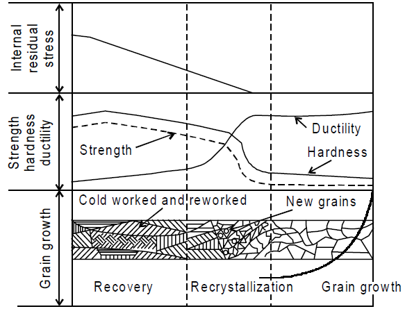 Metal Equilibrium Approach Through Recovery, Recrystallisation and Grain Growth Process