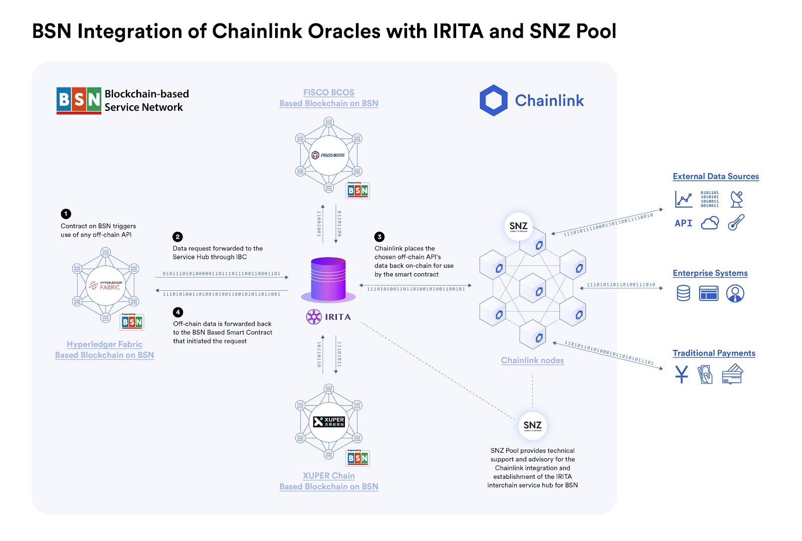 Illustration of BSN's integration of Chainlink oracles
