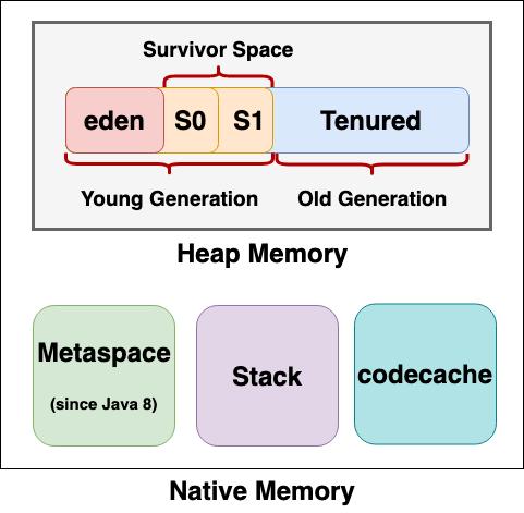 JVM Memory Model