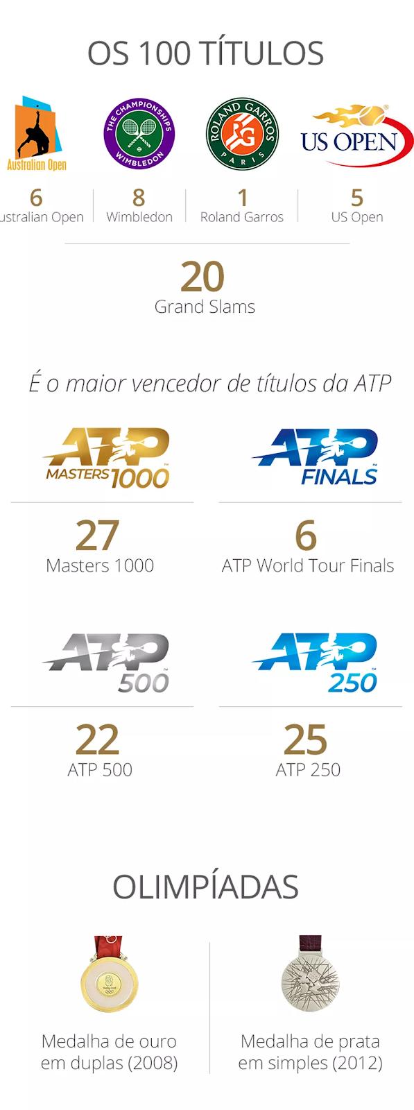 Os 100 títulos de Federer