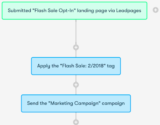 Drip and Leadpages Integration Screenshot