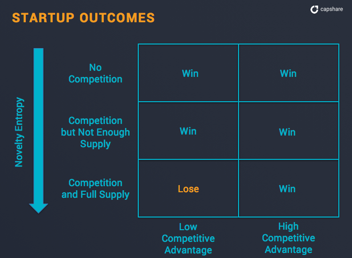 successful startup ideas