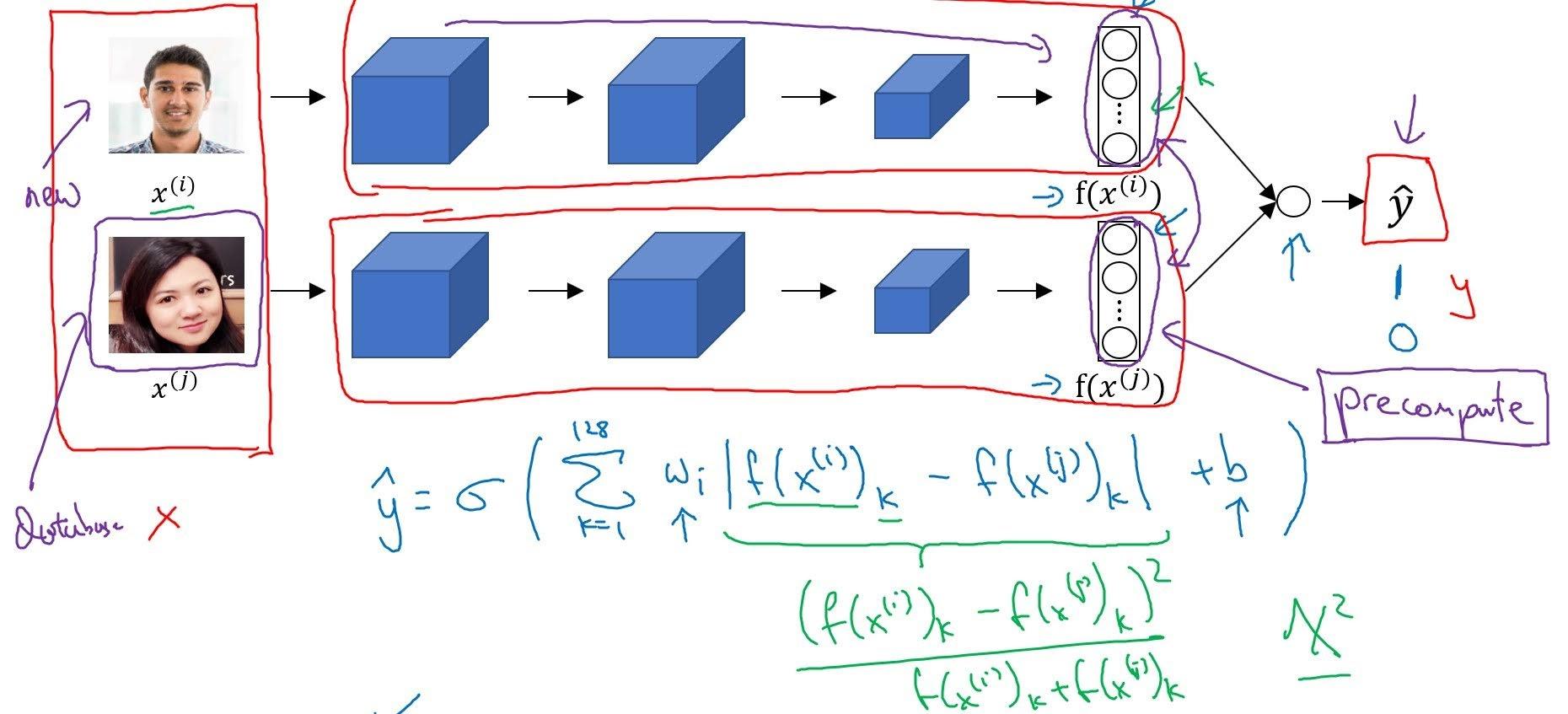 siameses binary classification