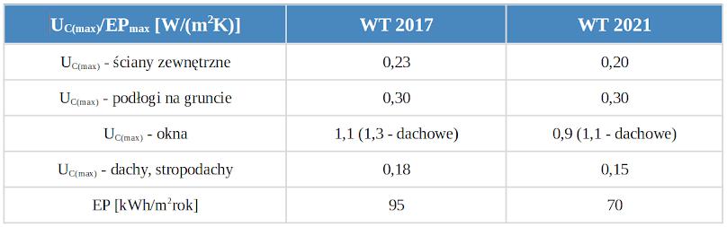Wymagania dotyczące izolacyjności cieplnej i energii pierwotnej, według WT 2017 i WT 2021