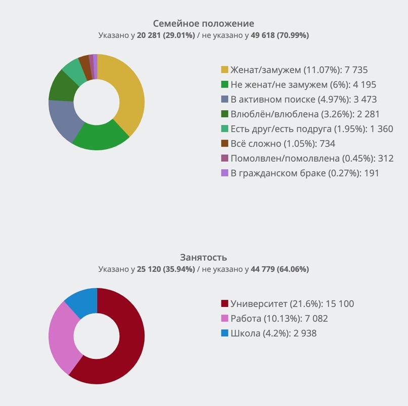 Сравнительный анализ демографических портретов целевой аудитории А.Навального во ВКонтакте. Часть 4., изображение №6