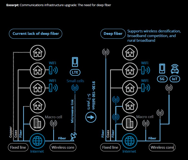 Exhibit 1: Illustrative view of deep fiber deployment - Deloitte