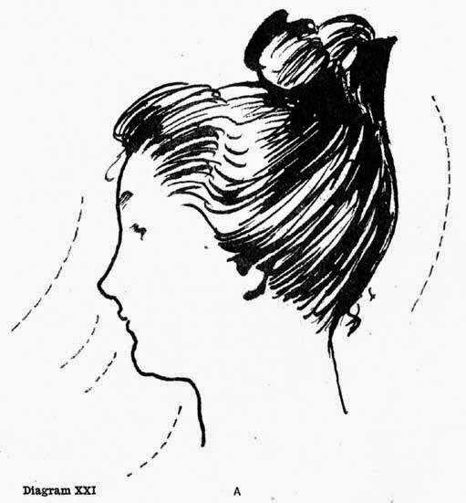 Diagram XXI. ILLUSTRATING THE EFFECT ON THE FACE OF PUTTING THE HAIR UP AT THE BACK. HOW THE UPWARD FLOW OF LINES ACCENTUATES THE SHARPNESSES OF THE FEATURES.