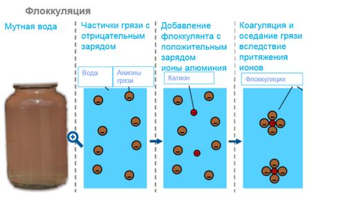 анионный флокулянт