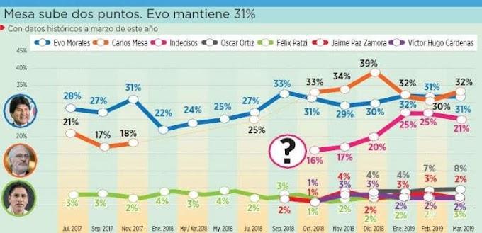 Elecciones 2019: Evo y Mesa, en virtual empate en intención de voto