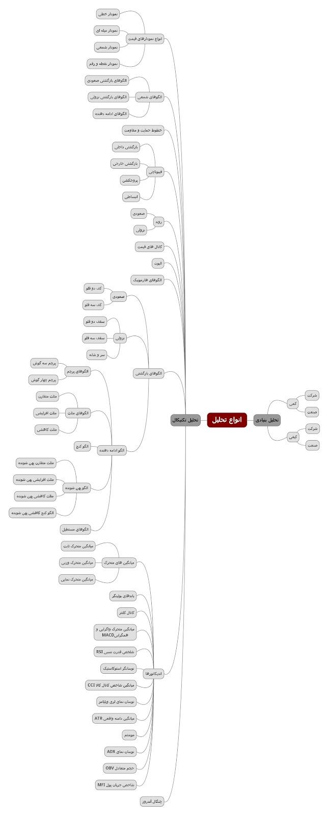 نمودار انواع تحلیل به بیان ساده