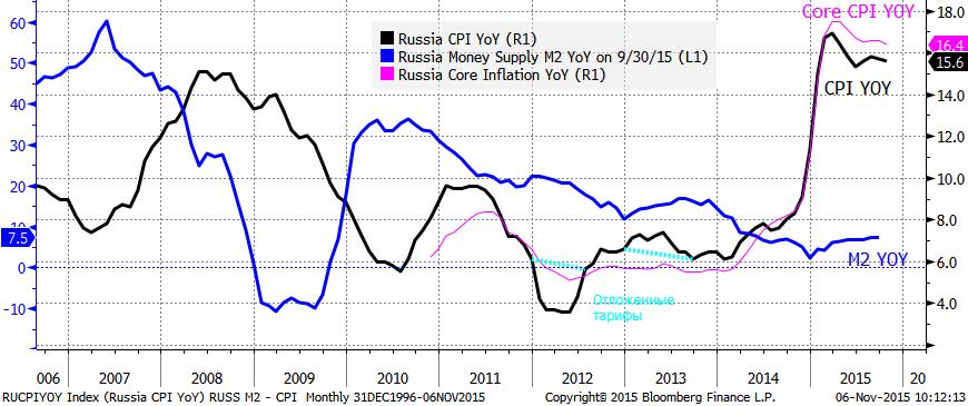 S&P 500 минус 0.1%, минус ноль 0.4%, Индекс Моск. биржи +0.1%