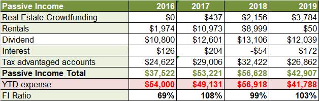 Nov 2019 revenu passif