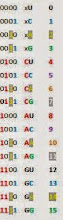 Photo: This sets the stage for a Genomic Biochemical Base-2 System Color Progression.  Quotes from Sutherland's Lab: http://www.bioinf.manchester.ac.uk/resources/phase/manual/node72.html.  'There are 16 possible RNA base-pairings, however of these, only six (2) UA, (3) UG (7) CG), (8) AU, (12) GU, (13) GC, are stable enough to form actual base-pairs.  The rest are called 'mismatches' and occur at very low frequencies in helices.''It helps explain why the primary structure of the RNA stems (i.e., their nucleotide sequence) can still vary and in fact we observe that RNA helical regions are quite variable in sequence'...'The nature of the bases is not important and substitutions are possible as long as they preserve the secondary structure.'  NOTE: The RNA (0-15) Base-2 System cross sections representing these stable bases: UA and GC, UG and GU, CG and AU are all Base-2 System inverse cross sections.  This symmetry raises a question: Are the ten weaker 'mismatches' playing a role in amino acid formation through entanglement at this and deeper levels?
