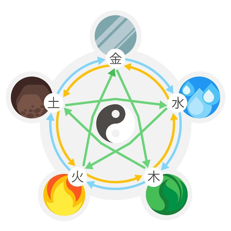 Feng shui elementos