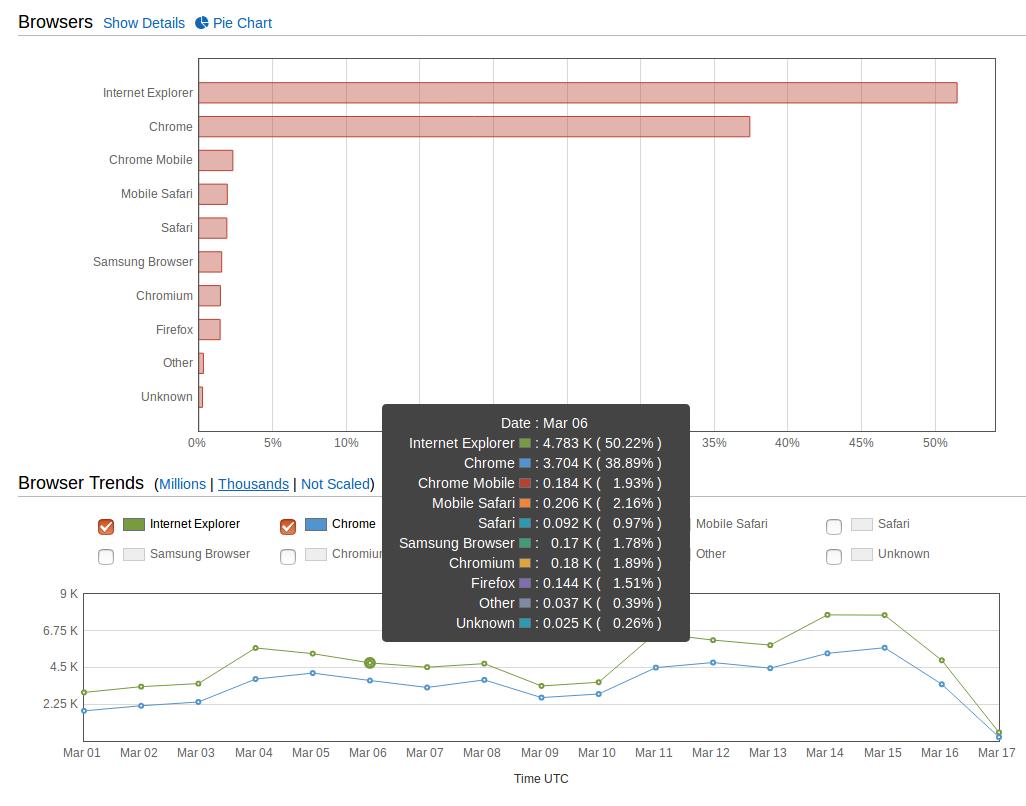 네이버블로그 브라우저 점유율