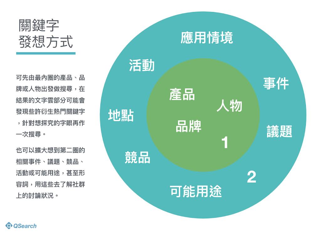 社群數據分析課程格帝集團_3關鍵字發想方式