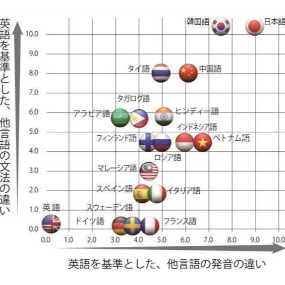 言語の発生の違い一覧表