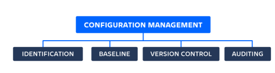 DevOps Configuration Management