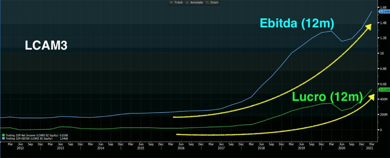 Gráfico apresenta Ebitda (12 meses, azul) e Lucro (12 meses, verde).