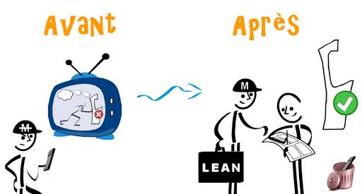 Accompagnement Managers au Lean pour détecter des problèmes via des outils et des méthodes rigoureuses et une attitude Kaizen
