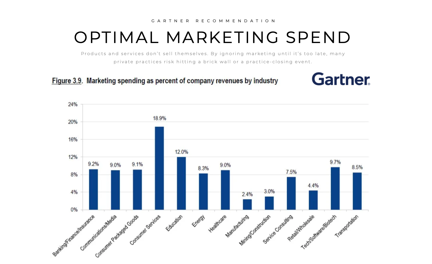 Graph showing stats from Gartner displaying marketing expenses for healthcare averaging 9%.