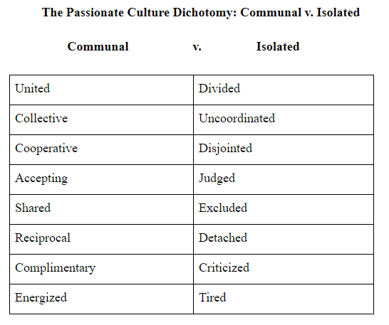 A Passionate Leadership Culture