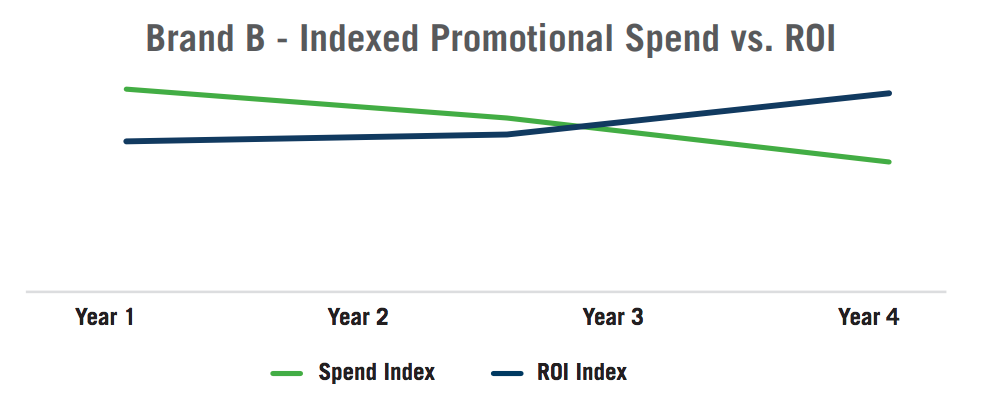 Brand B - Indexed Promotional Spend vs. ROI