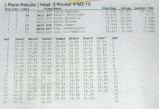 Photo: M2-10 Heat 3 - Alkuerä 2